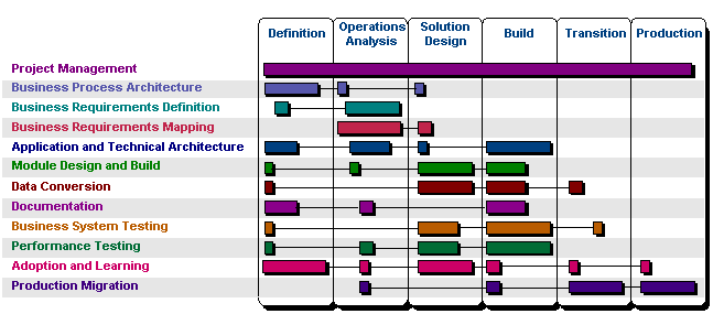 oracle s application implementation methodology aim oracleug