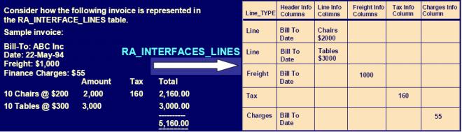 AutoInvoice Interface Tables | OracleUG
