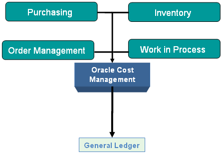 Oracle cost management user's guide.