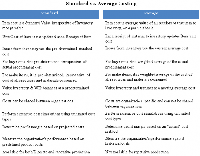 an executive summary of the costing methods used in manufacturing Process costing is used whenever a unit lose its identify in manufacturing process and passing two or more processes for completion this system is used in continuous and mass production industries the output of one process is the input of next process moreover, the same amount of material.