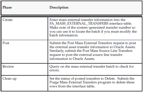 Mass External Transfers of Assets and Source Lines | OracleUG