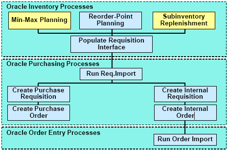 Inventory Planning and Replenishment | OracleUG