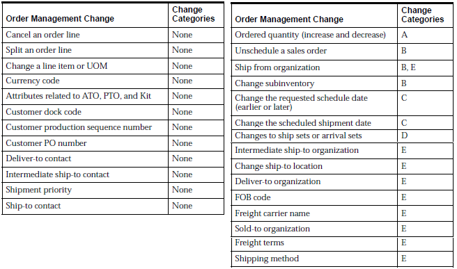 Change Orders in Oracle Shipping Execution | OracleUG