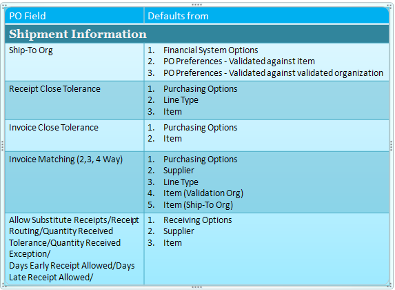 Purchase Order Defaulting Rules | OracleUG