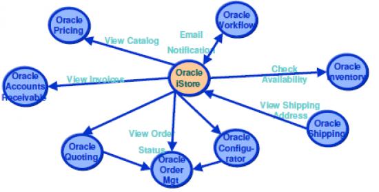 Oracle iStore | OracleUG