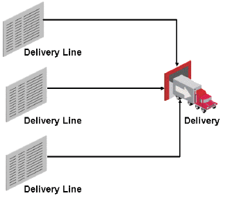 Create Delivery | OracleUG